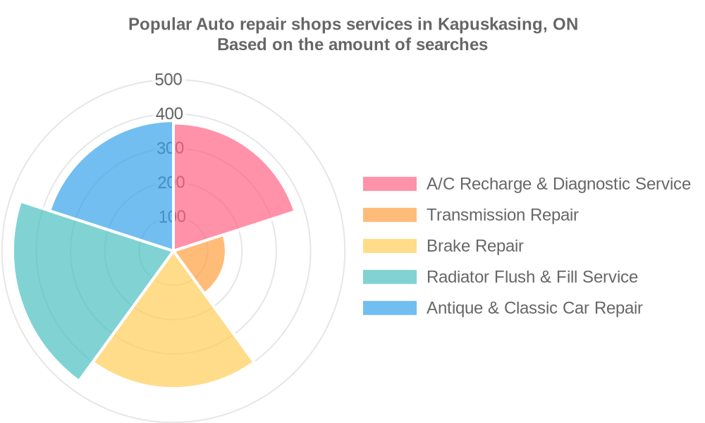 Popular services provided by auto repair shops in Kapuskasing, ON