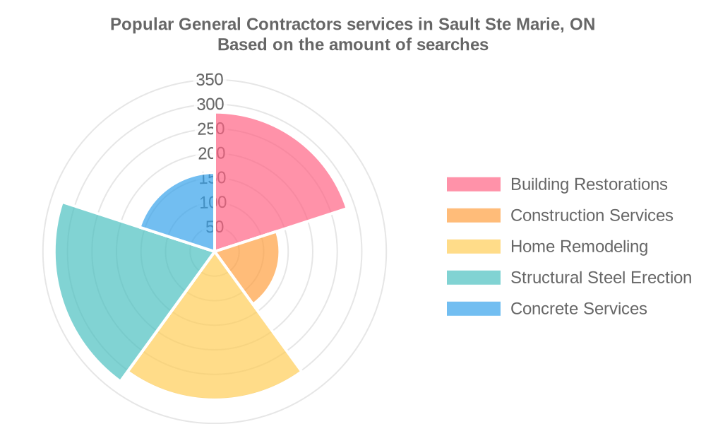 Popular services provided by general contractors in Sault Ste Marie, ON