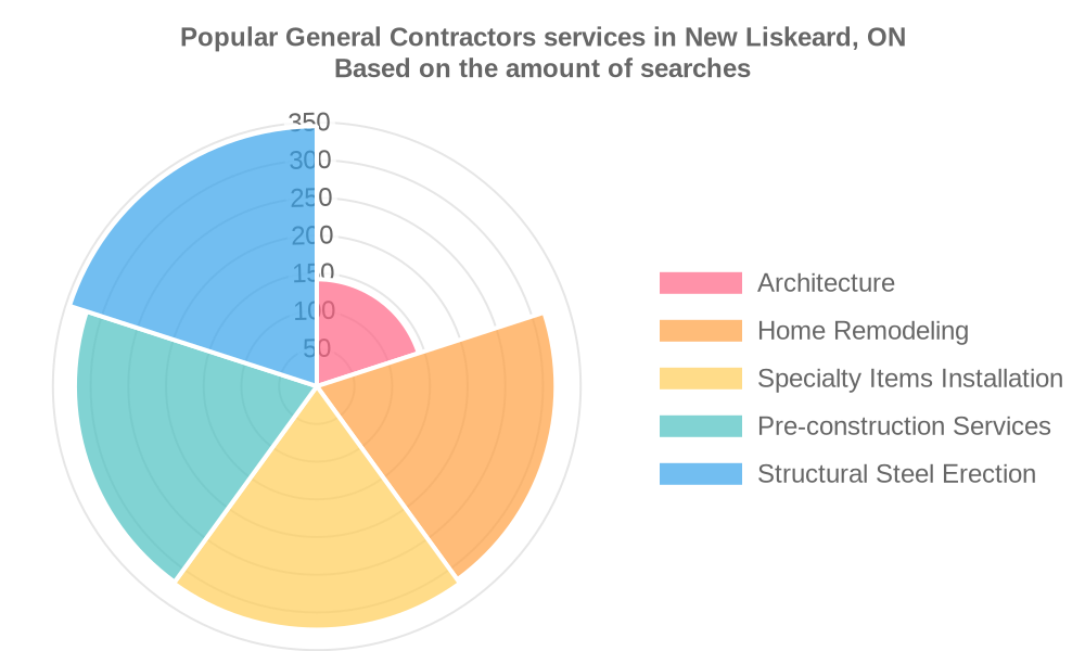 Popular services provided by general contractors in New Liskeard, ON