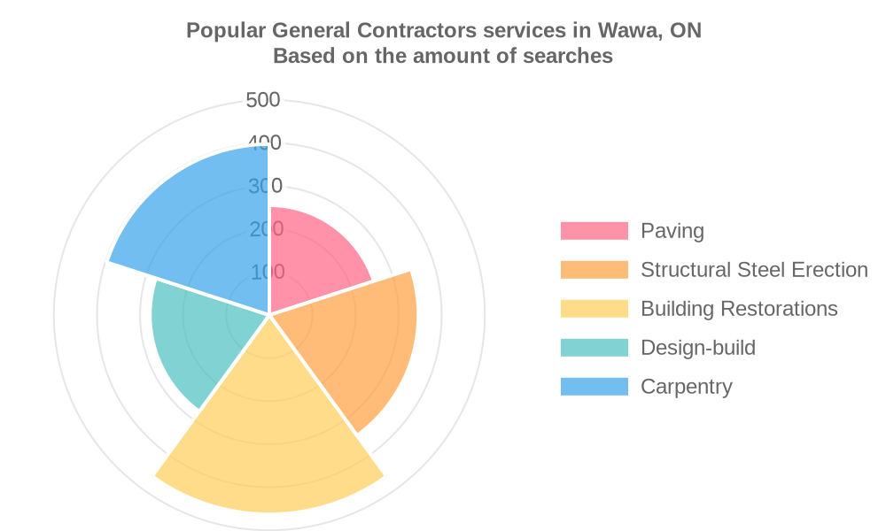 Popular services provided by general contractors in Wawa, ON