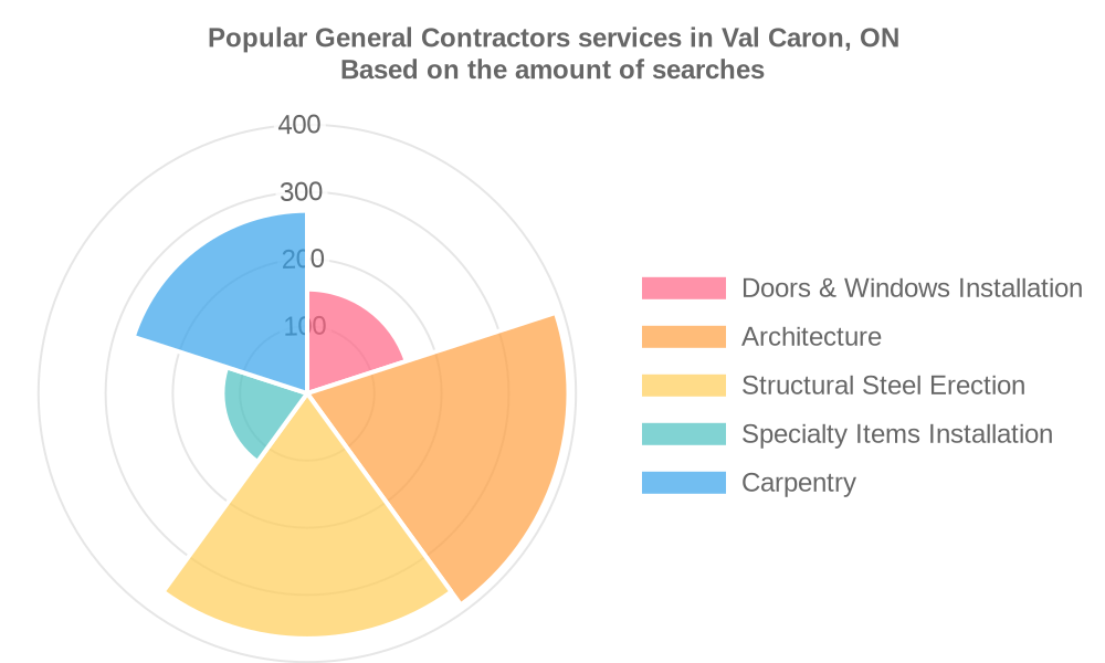 Popular services provided by general contractors in Val Caron, ON