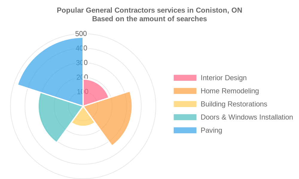 Popular services provided by general contractors in Coniston, ON