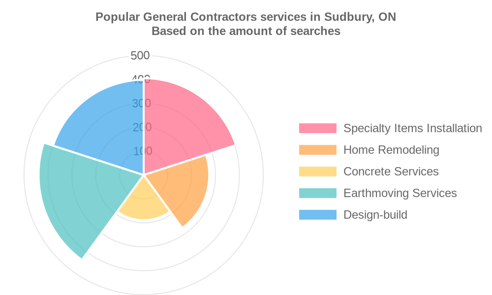 Popular services provided by general contractors in Sudbury, ON