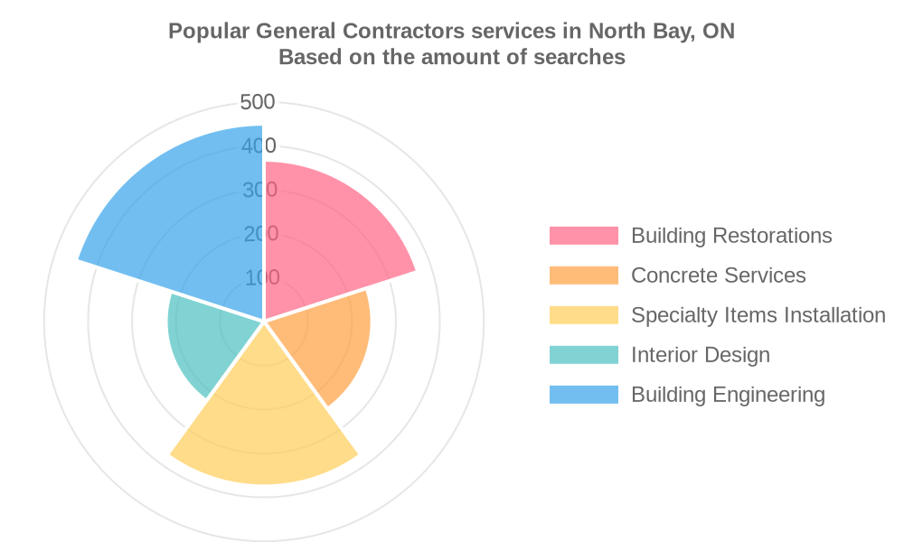 Popular services provided by general contractors in North Bay, ON