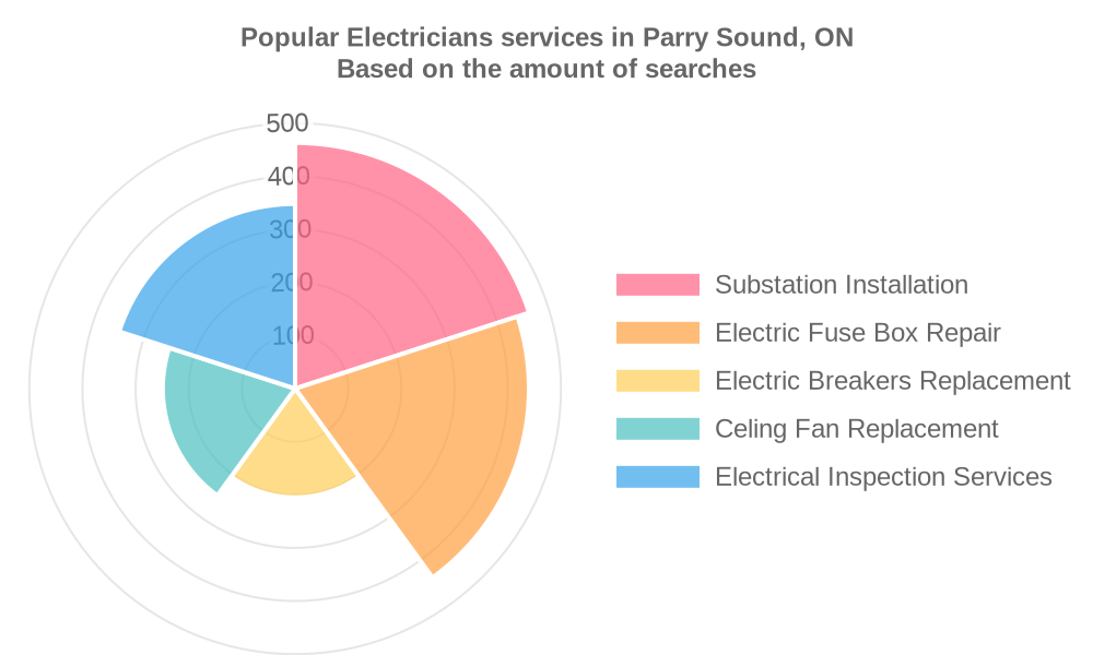Popular services provided by electricians in Parry Sound, ON