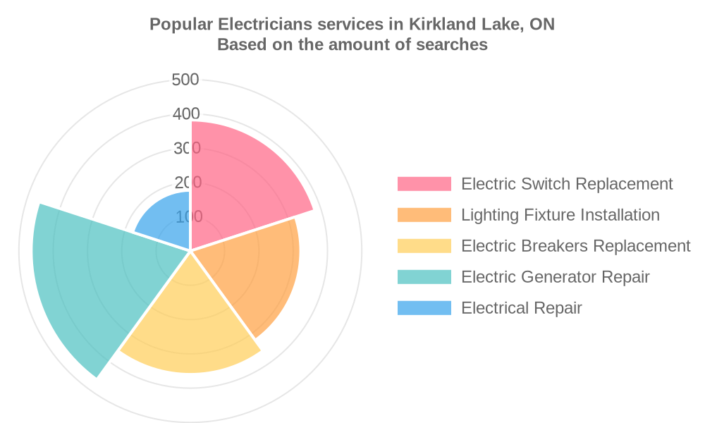 Popular services provided by electricians in Kirkland Lake, ON