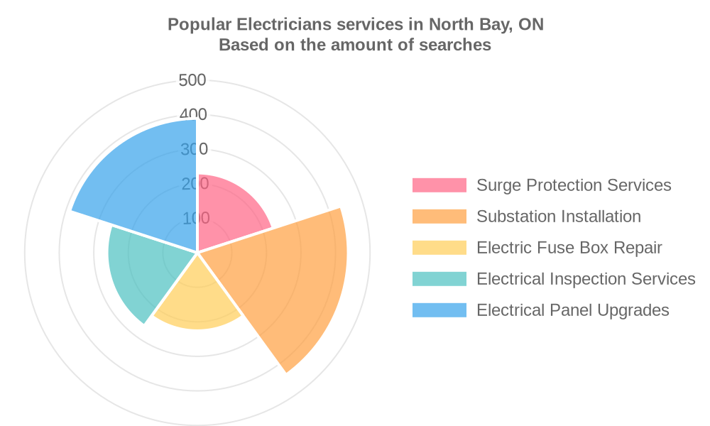 Popular services provided by electricians in North Bay, ON