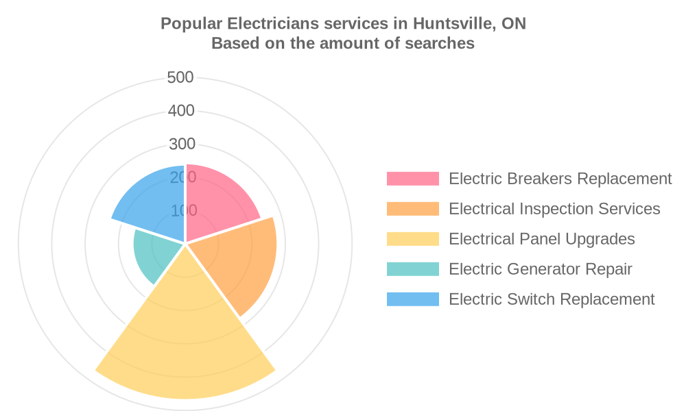 Popular services provided by electricians in Huntsville, ON