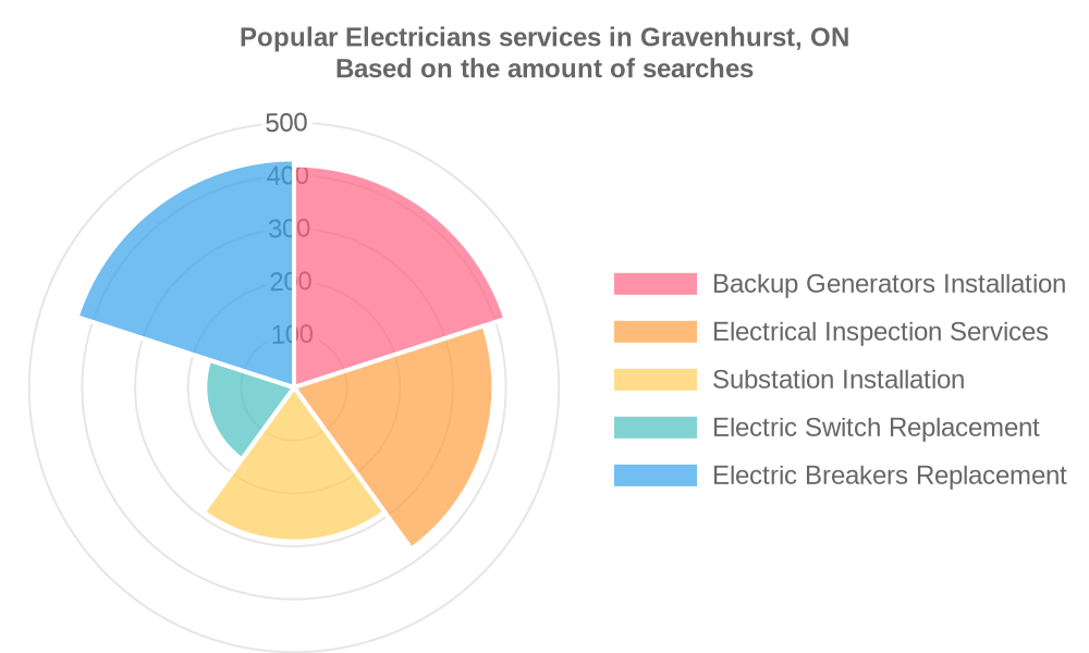 Popular services provided by electricians in Gravenhurst, ON