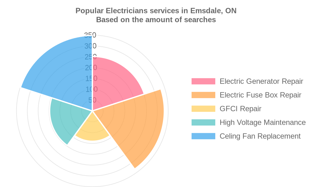 Popular services provided by electricians in Emsdale, ON