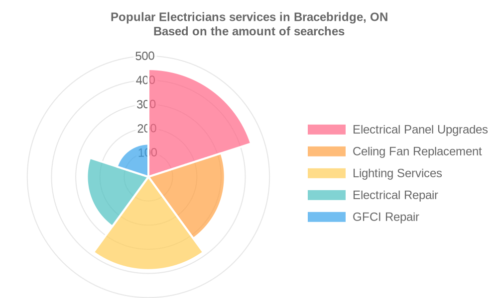 Popular services provided by electricians in Bracebridge, ON