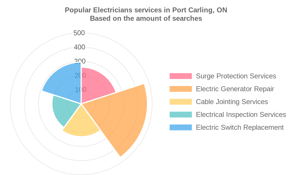 Popular services provided by electricians in Port Carling, ON