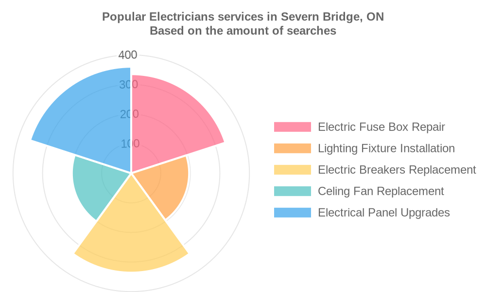 Popular services provided by electricians in Severn Bridge, ON