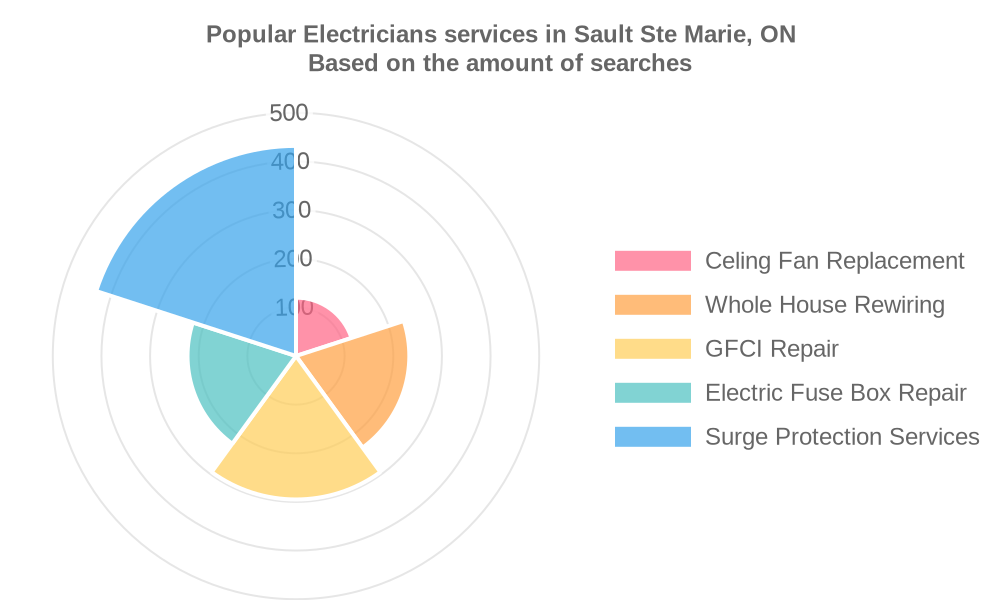 Popular services provided by electricians in Sault Ste Marie, ON