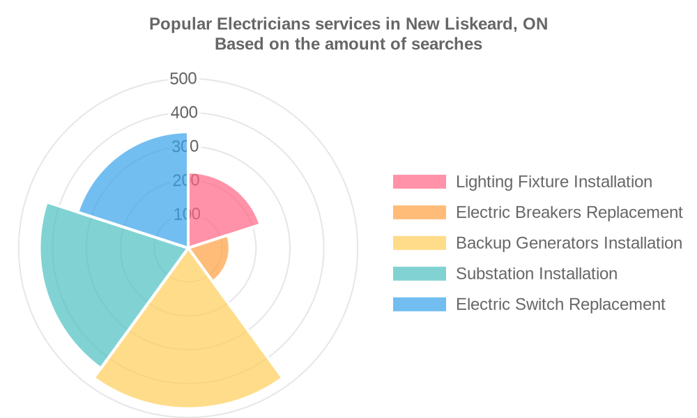 Popular services provided by electricians in New Liskeard, ON