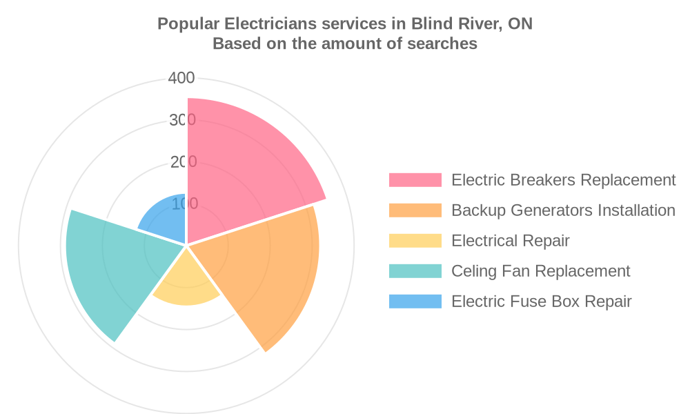 Popular services provided by electricians in Blind River, ON