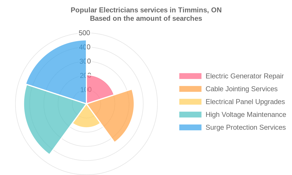 Popular services provided by electricians in Timmins, ON