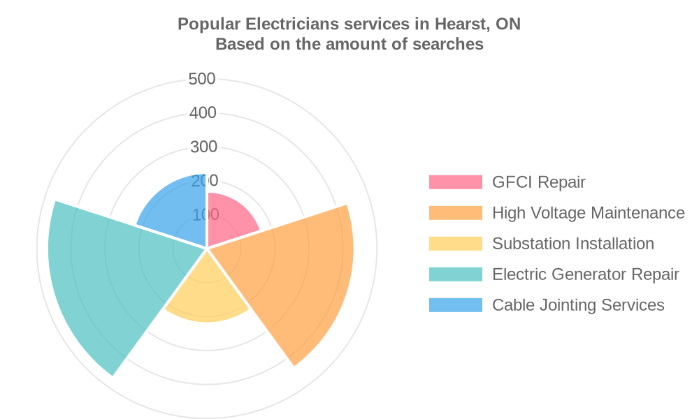 Popular services provided by electricians in Hearst, ON