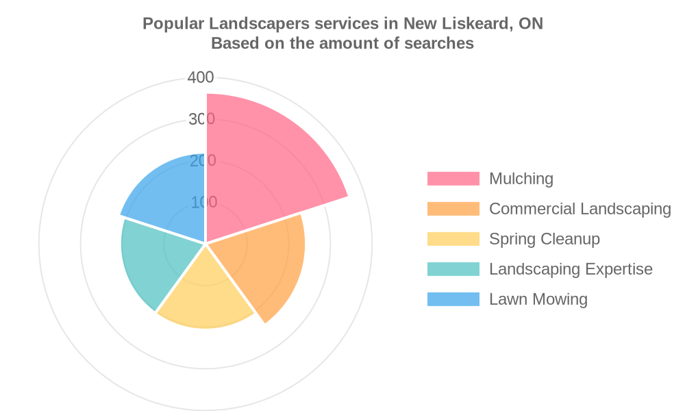Popular services provided by landscapers in New Liskeard, ON