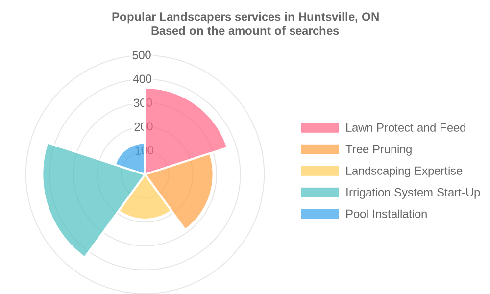 Popular services provided by landscapers in Huntsville, ON