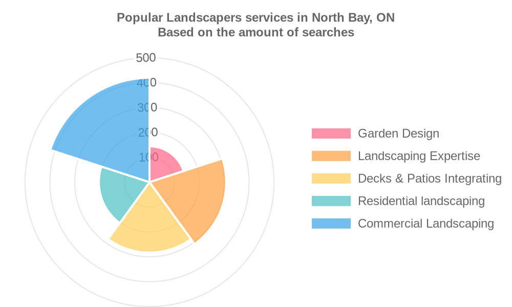 Popular services provided by landscapers in North Bay, ON