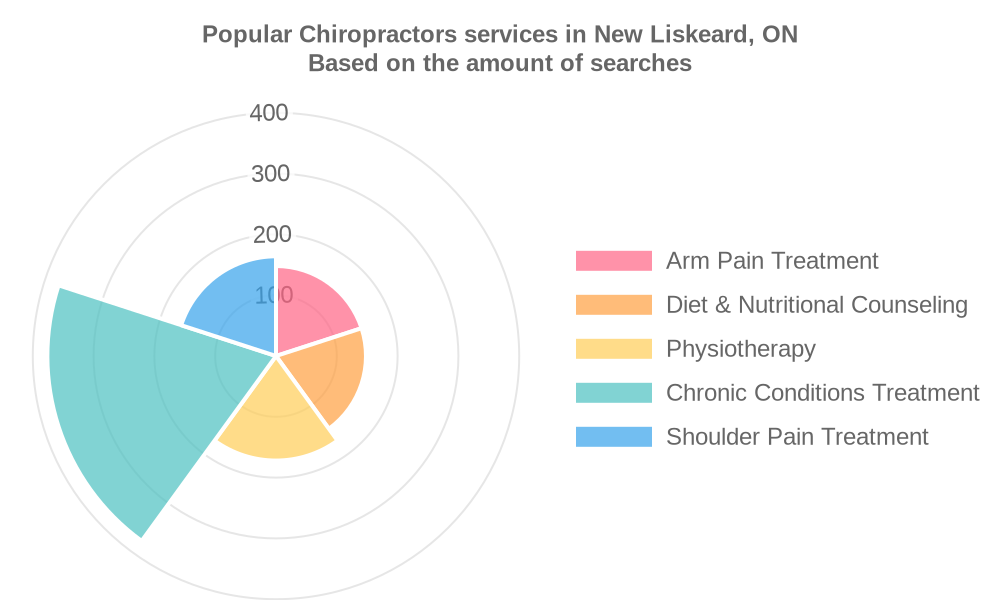 Popular services provided by chiropractors in New Liskeard, ON