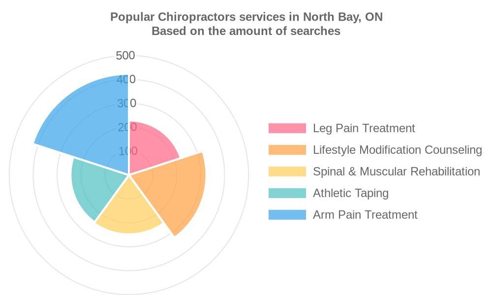 Popular services provided by chiropractors in North Bay, ON