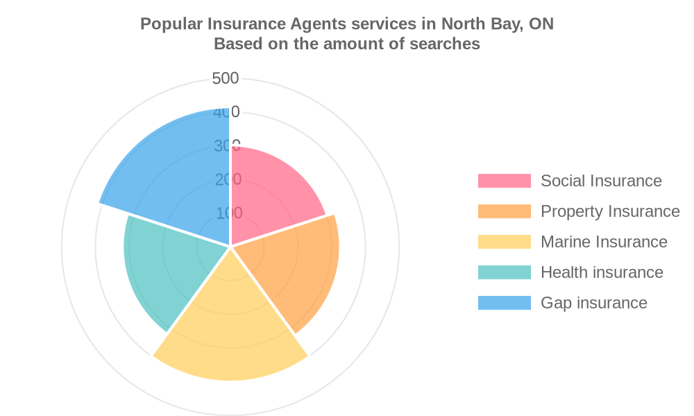 Popular services provided by insurance agents in North Bay, ON