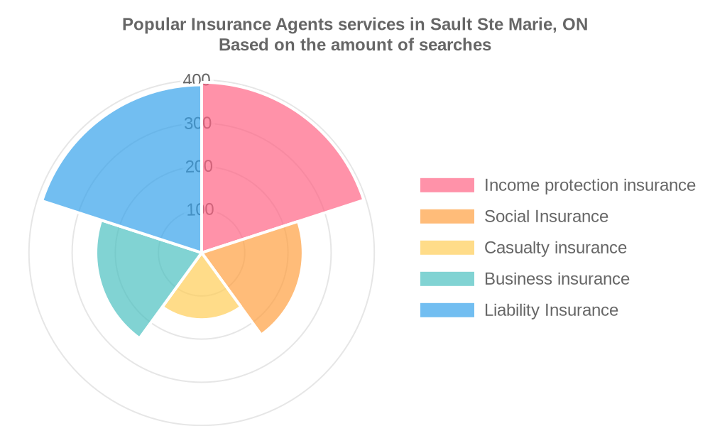 Popular services provided by insurance agents in Sault Ste Marie, ON