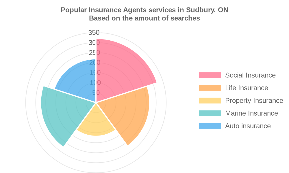 Popular services provided by insurance agents in Sudbury, ON