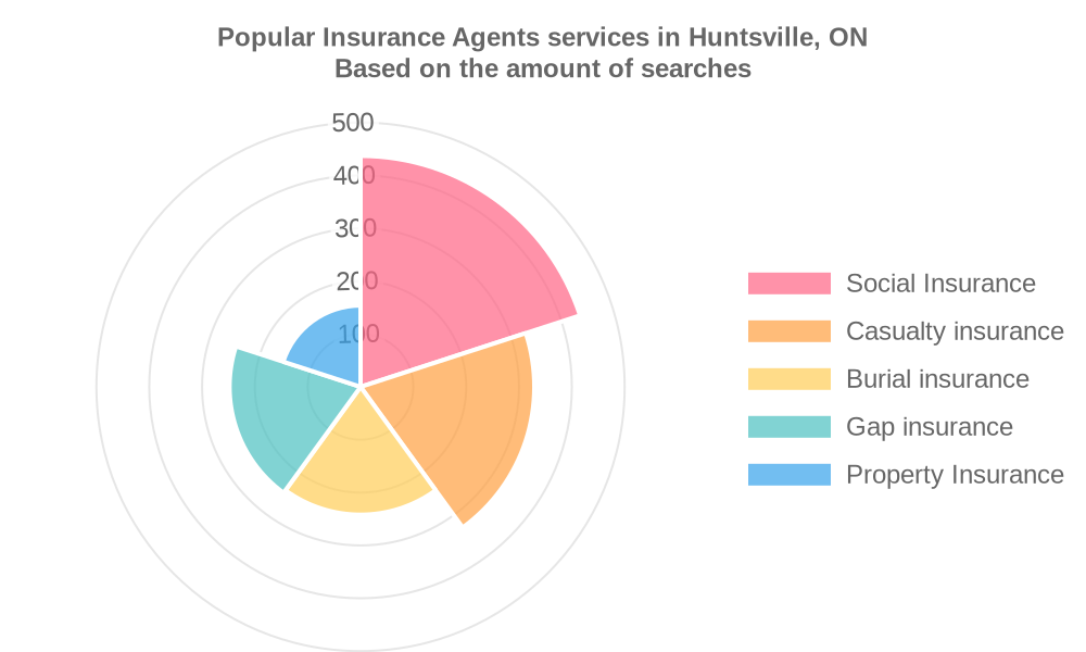 Popular services provided by insurance agents in Huntsville, ON