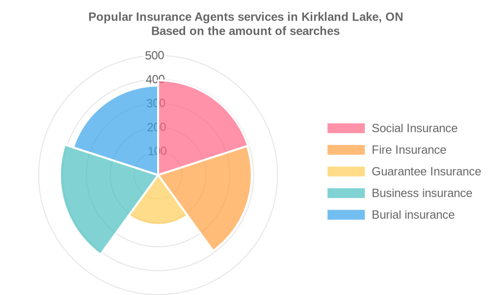 Popular services provided by insurance agents in Kirkland Lake, ON