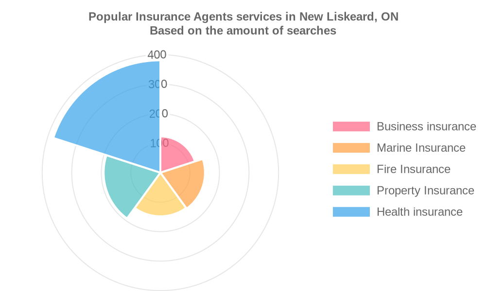 Popular services provided by insurance agents in New Liskeard, ON