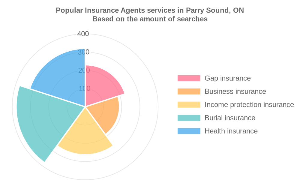 Popular services provided by insurance agents in Parry Sound, ON