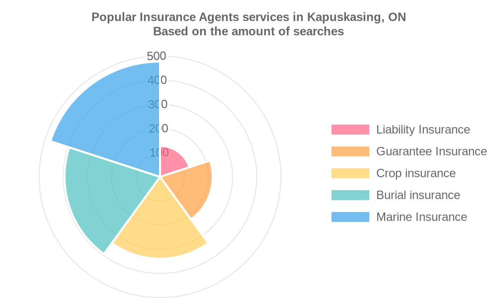 Popular services provided by insurance agents in Kapuskasing, ON