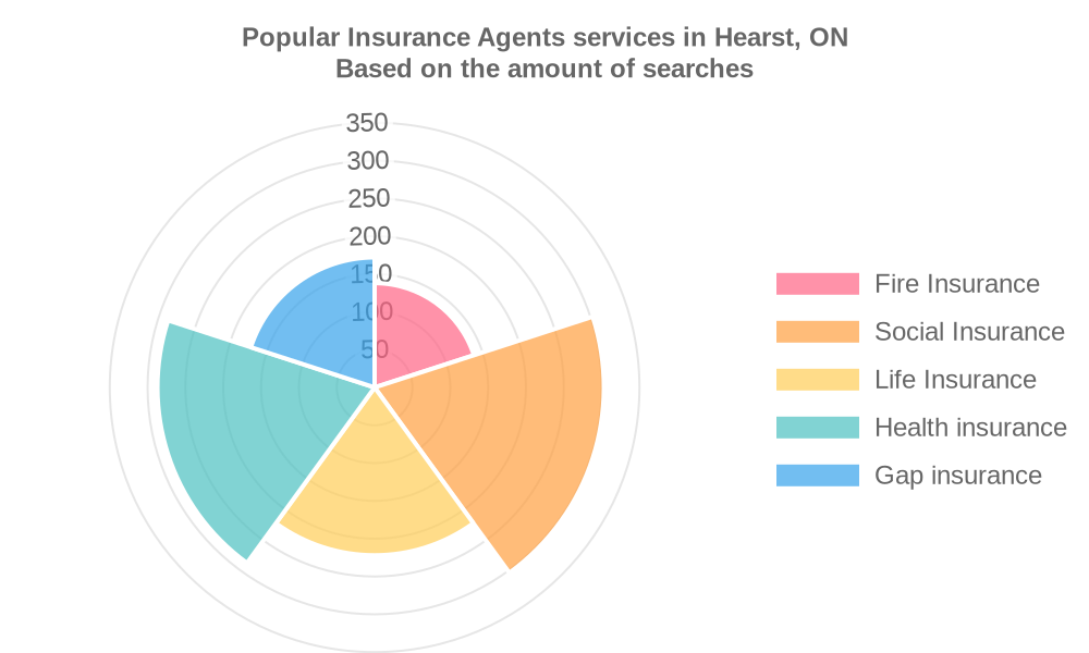 Popular services provided by insurance agents in Hearst, ON