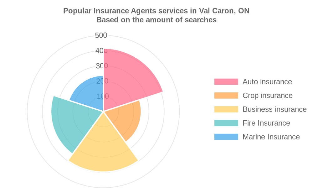 Popular services provided by insurance agents in Val Caron, ON