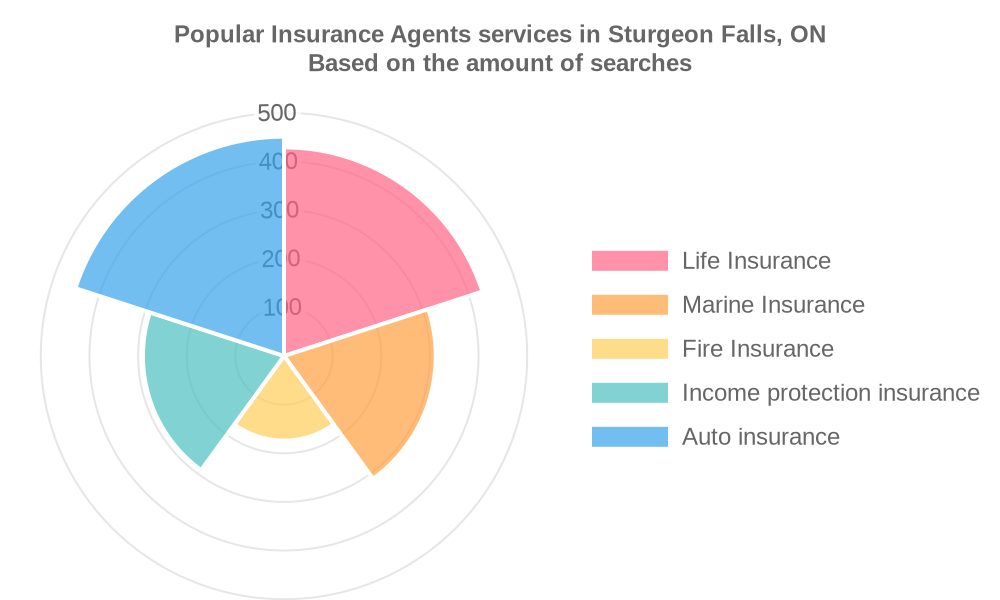 Popular services provided by insurance agents in Sturgeon Falls, ON