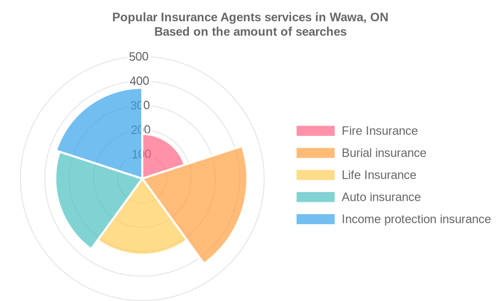 Popular services provided by insurance agents in Wawa, ON