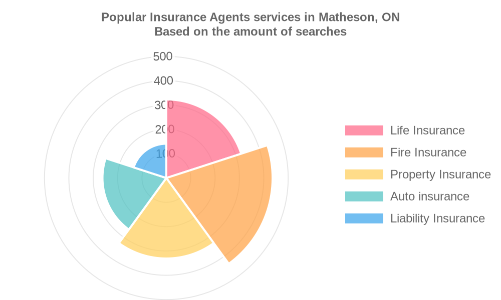 Popular services provided by insurance agents in Matheson, ON