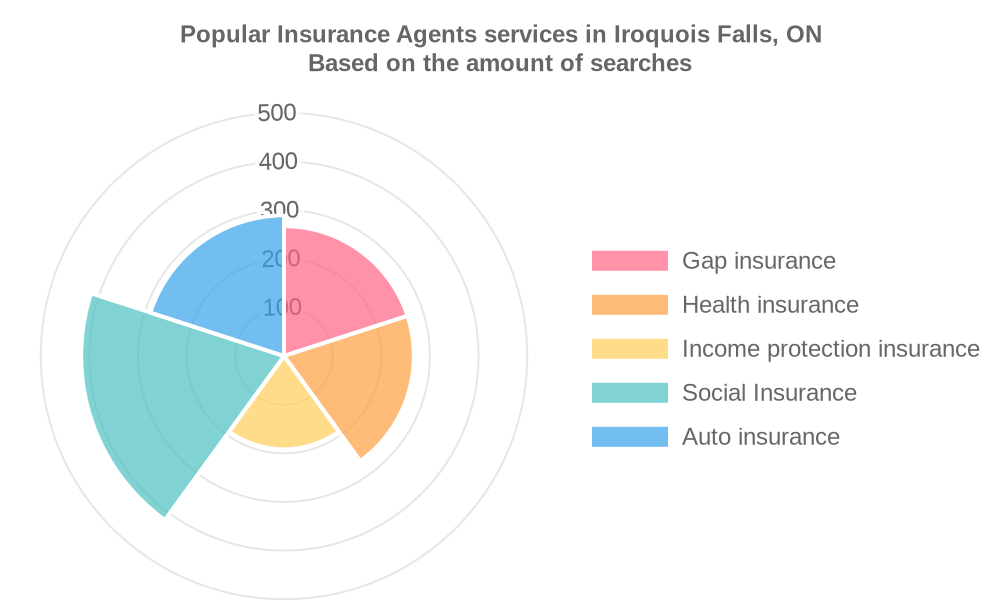 Popular services provided by insurance agents in Iroquois Falls, ON