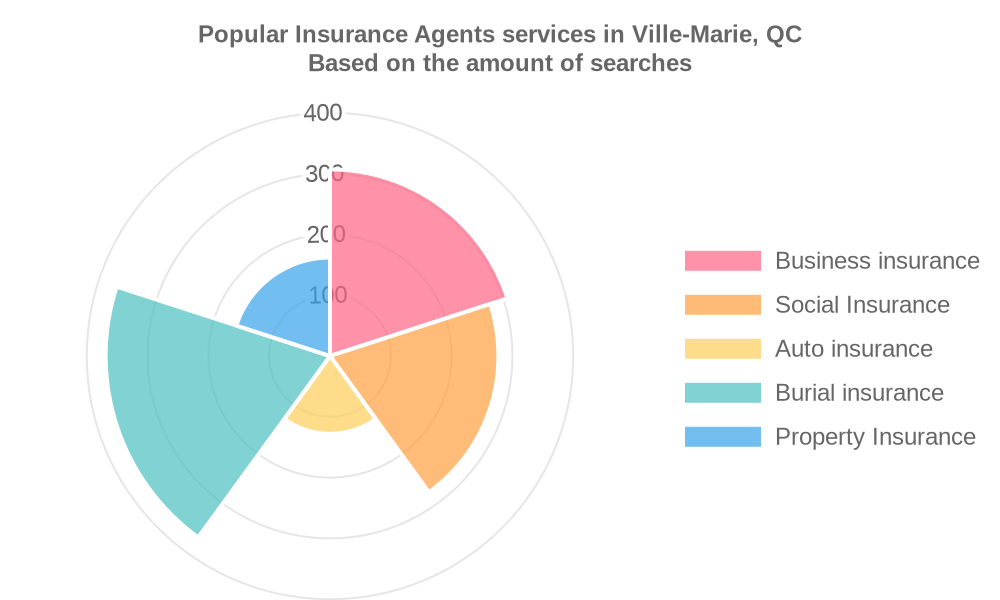 Popular services provided by insurance agents in Ville-Marie, QC