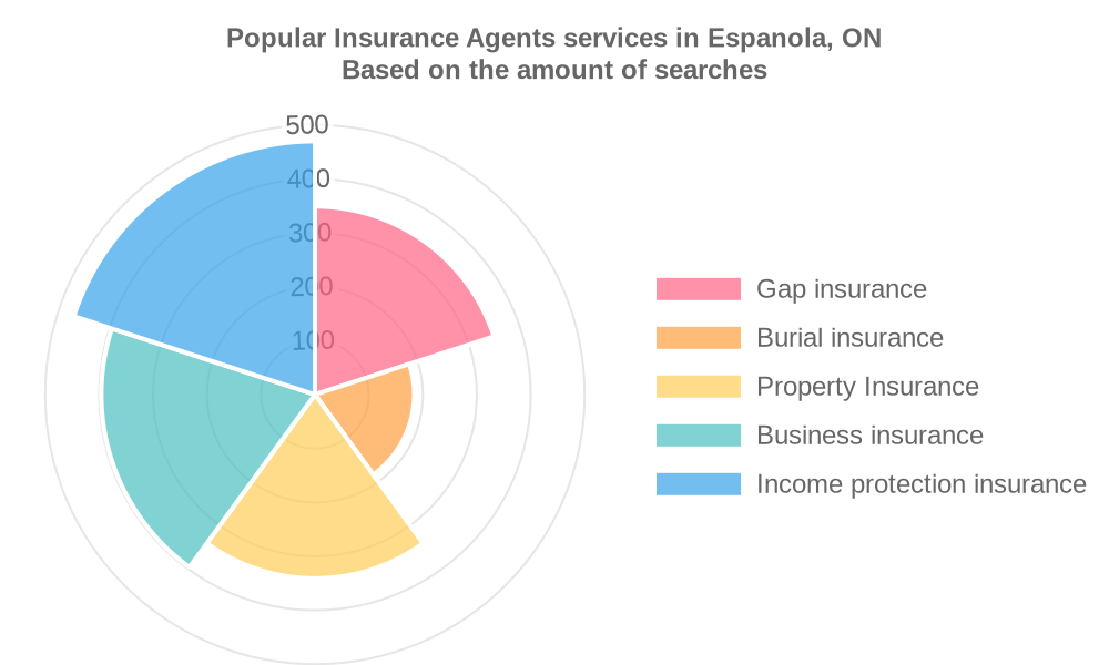 Popular services provided by insurance agents in Espanola, ON