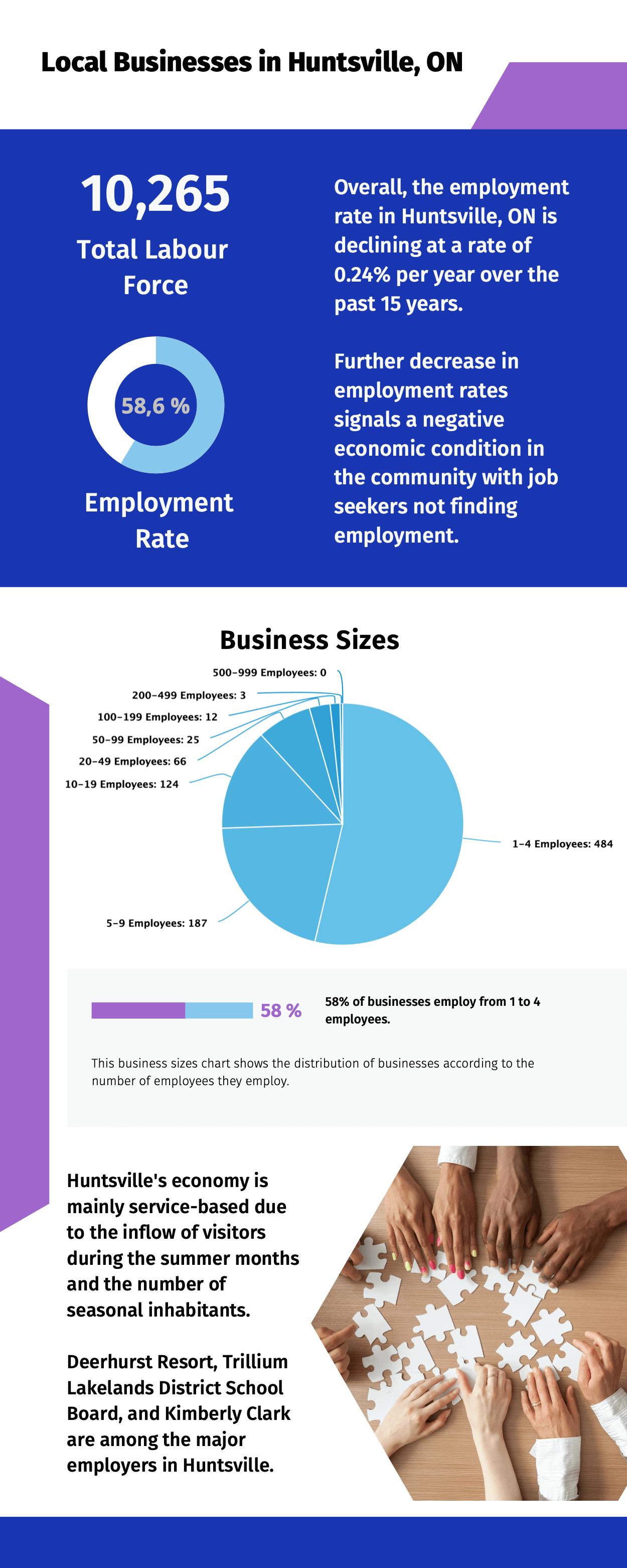 Local Businesses in Huntsville, ON